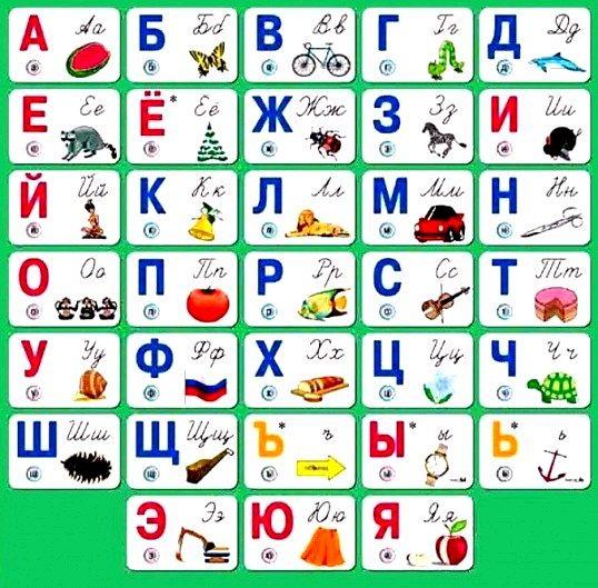 Скільки голосних і приголосних звуків в російській мові